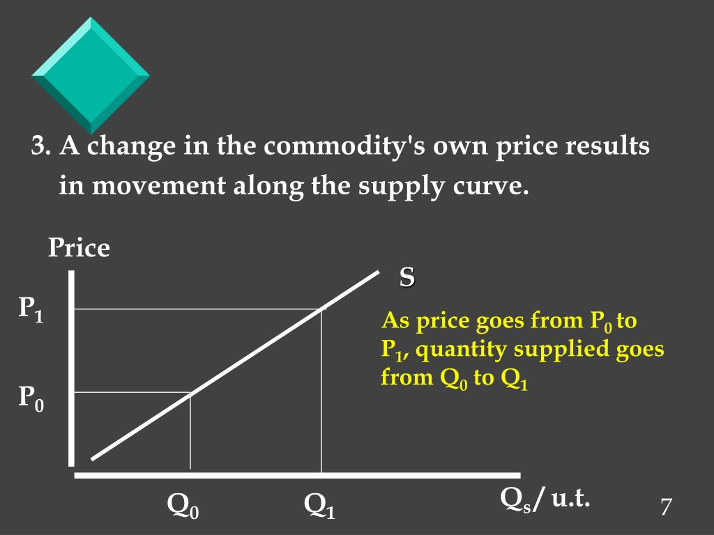 3. A change in the commodity's own price results