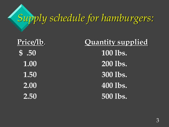 Supply schedule for hamburgers