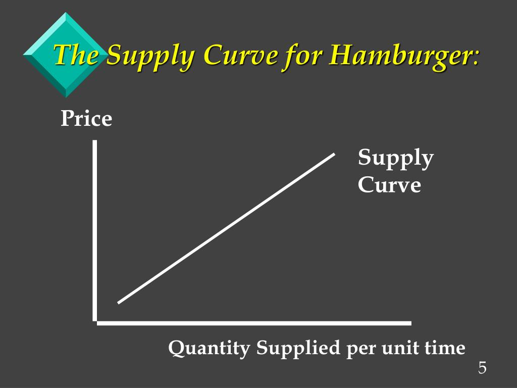 The Supply Curve for Hamburger