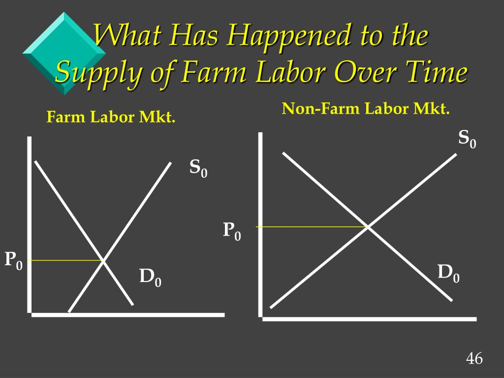 What Has Happened to the Supply of Farm Labor Over Time