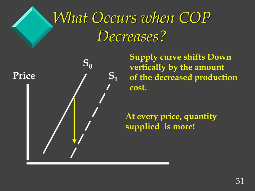 What Occurs when COP Decreases?