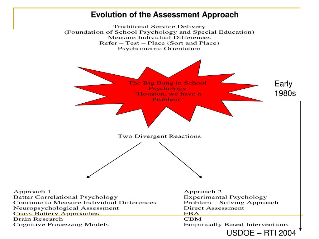 Evolution of the Assessment Approach