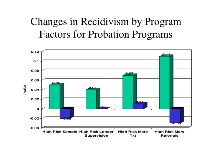 Changes in Recidivism by Program Factors for Probation Programs
