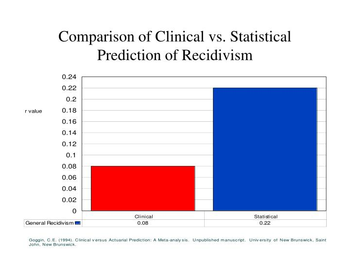 Comparison of Clinical vs. Statistical Prediction of Recidivism