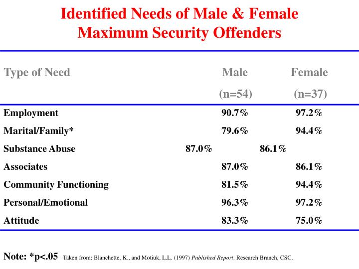 Identified Needs of Male & Female Maximum Security Offenders