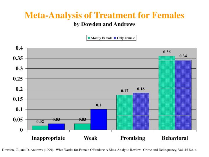 Meta-Analysis of Treatment for Females