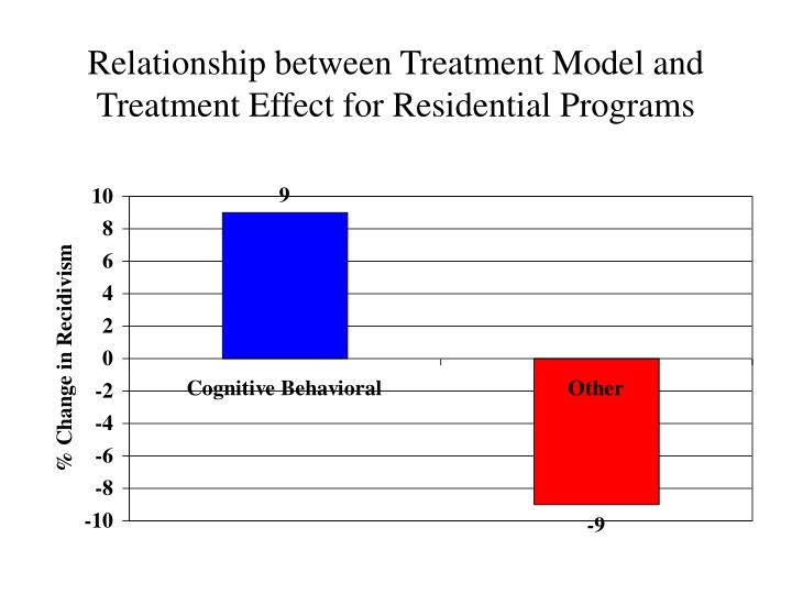 Relationship between Treatment Model and Treatment Effect for Residential Programs
