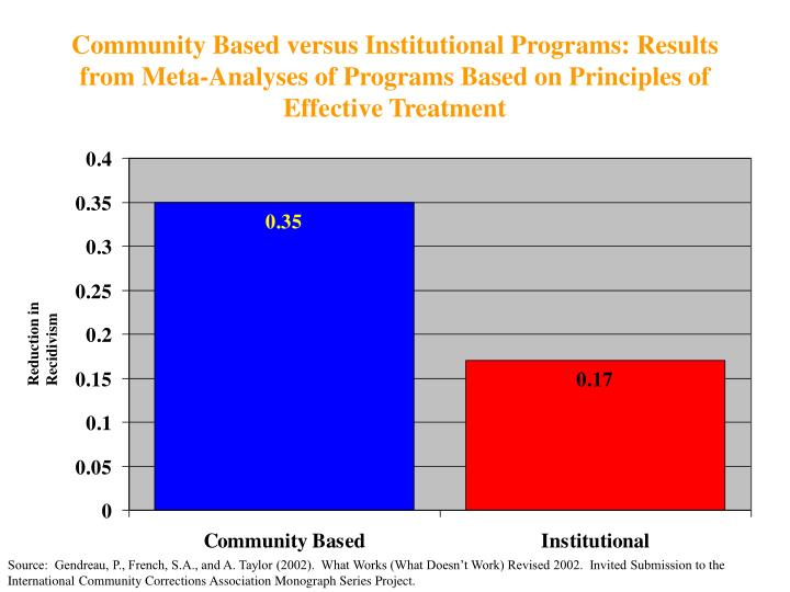 Community Based versus Institutional Programs: Results from Meta-Analyses of Programs Based on Principles of Effective Treatment