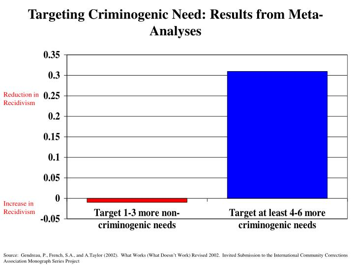 Targeting Criminogenic Need: Results from Meta-Analyses