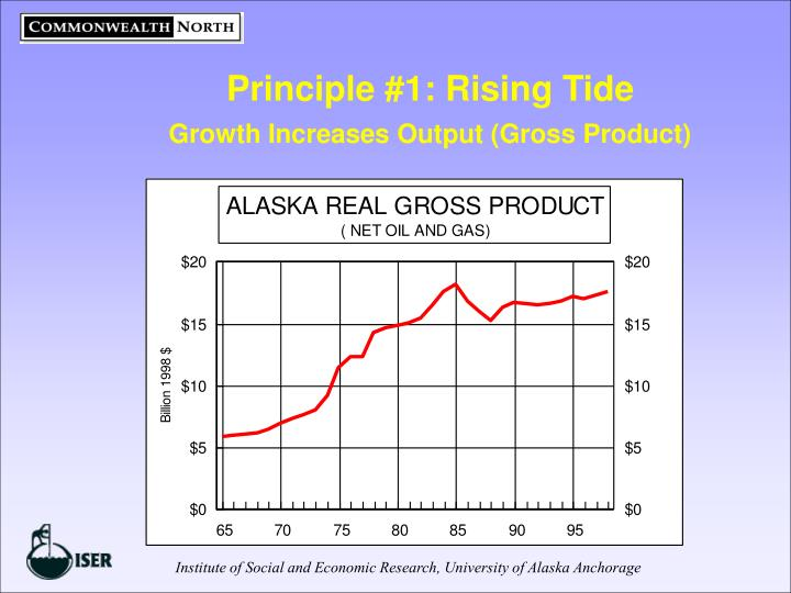 Principle 1 rising tide growth increases output gross product
