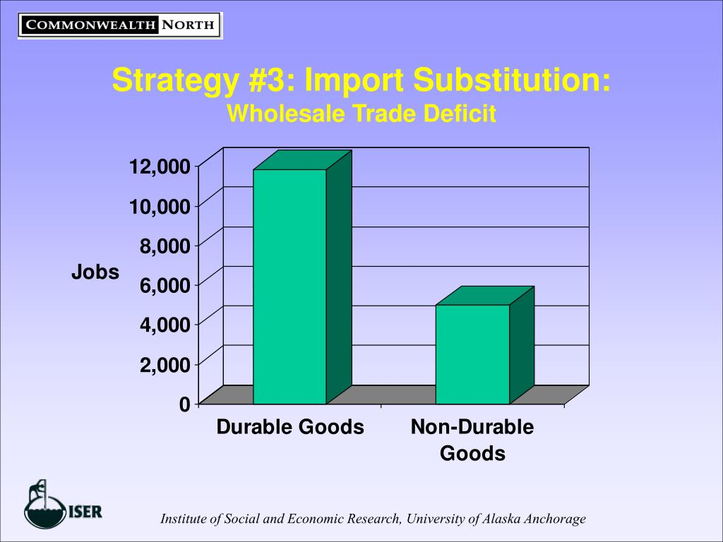 Strategy #3: Import Substitution:
