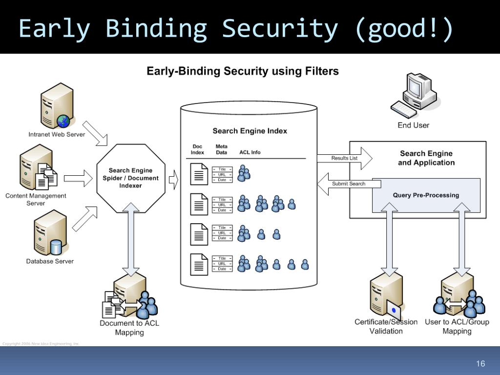 Early Binding Security (good!)