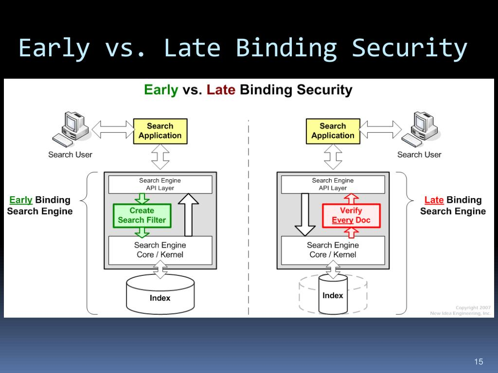 Early vs. Late Binding Security