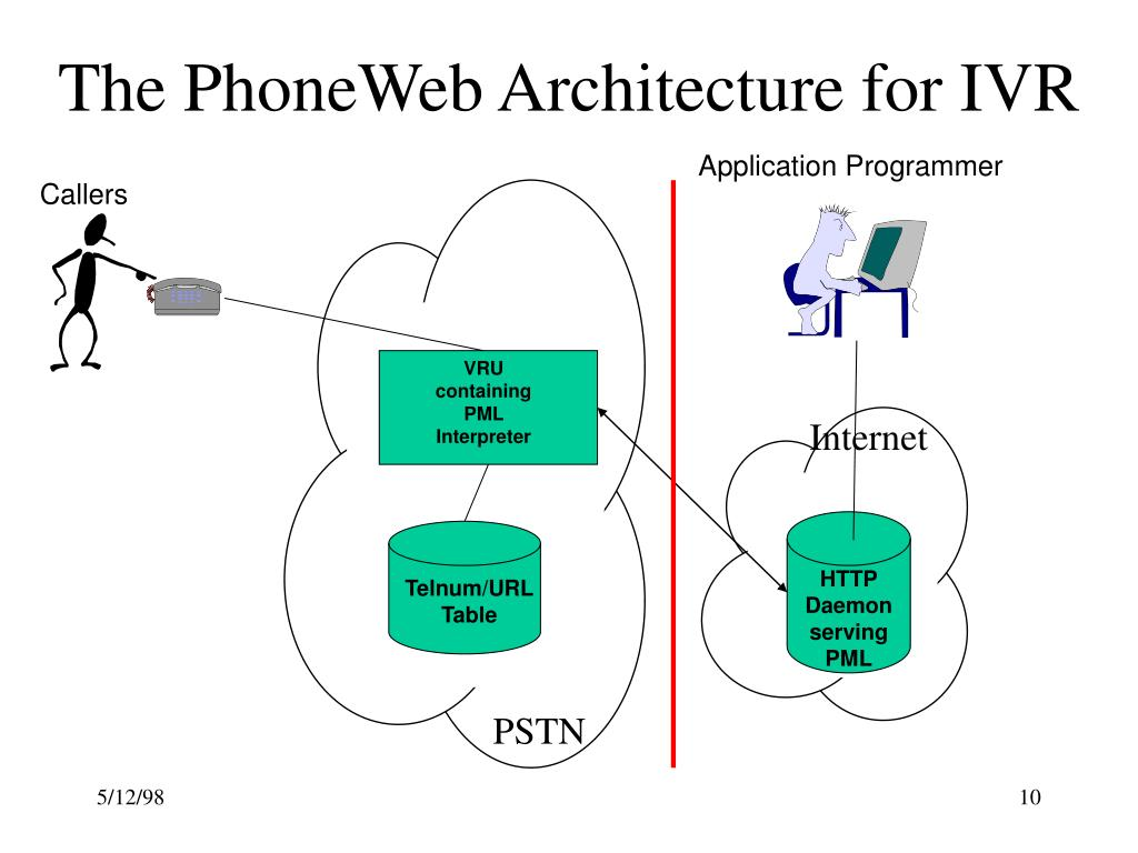The PhoneWeb Architecture for IVR