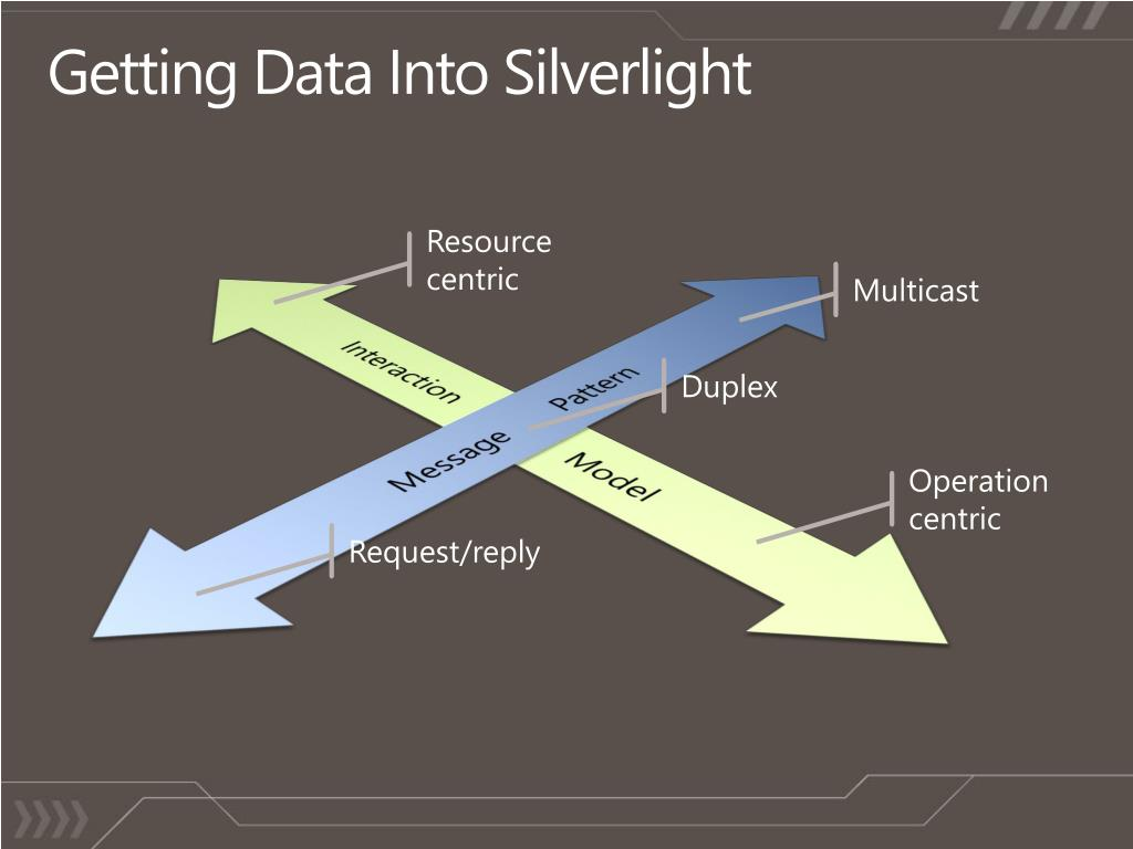 Getting Data Into Silverlight