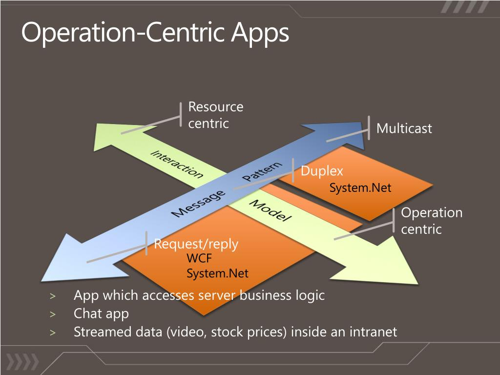 Operation-Centric Apps
