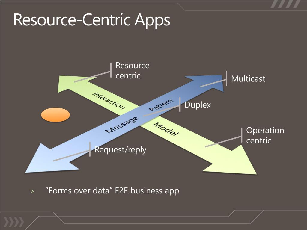 Resource-Centric Apps