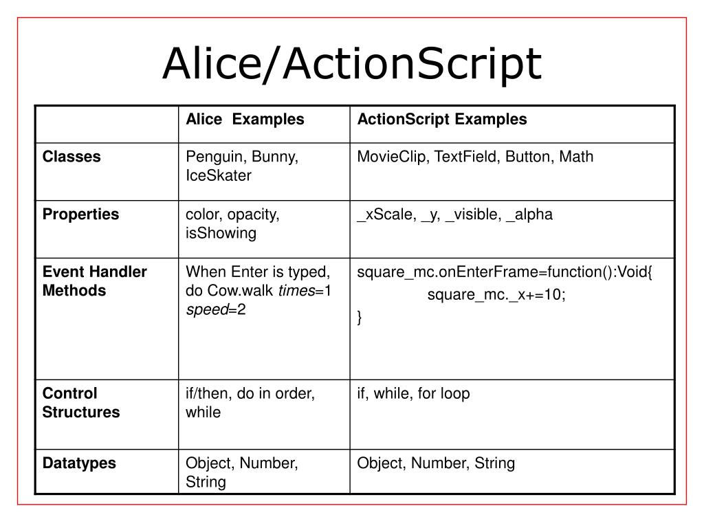 Alice/ActionScript