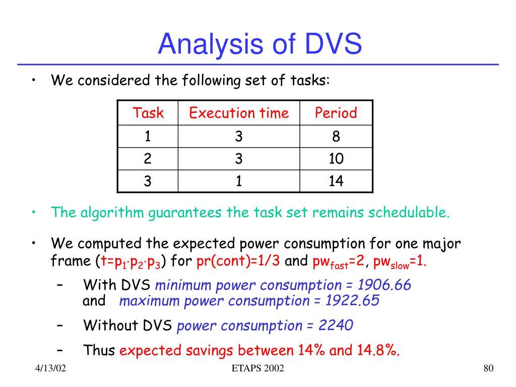 Analysis of DVS