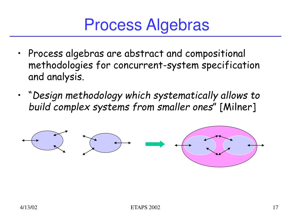 Process Algebras