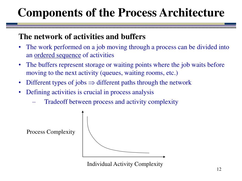 Process Complexity