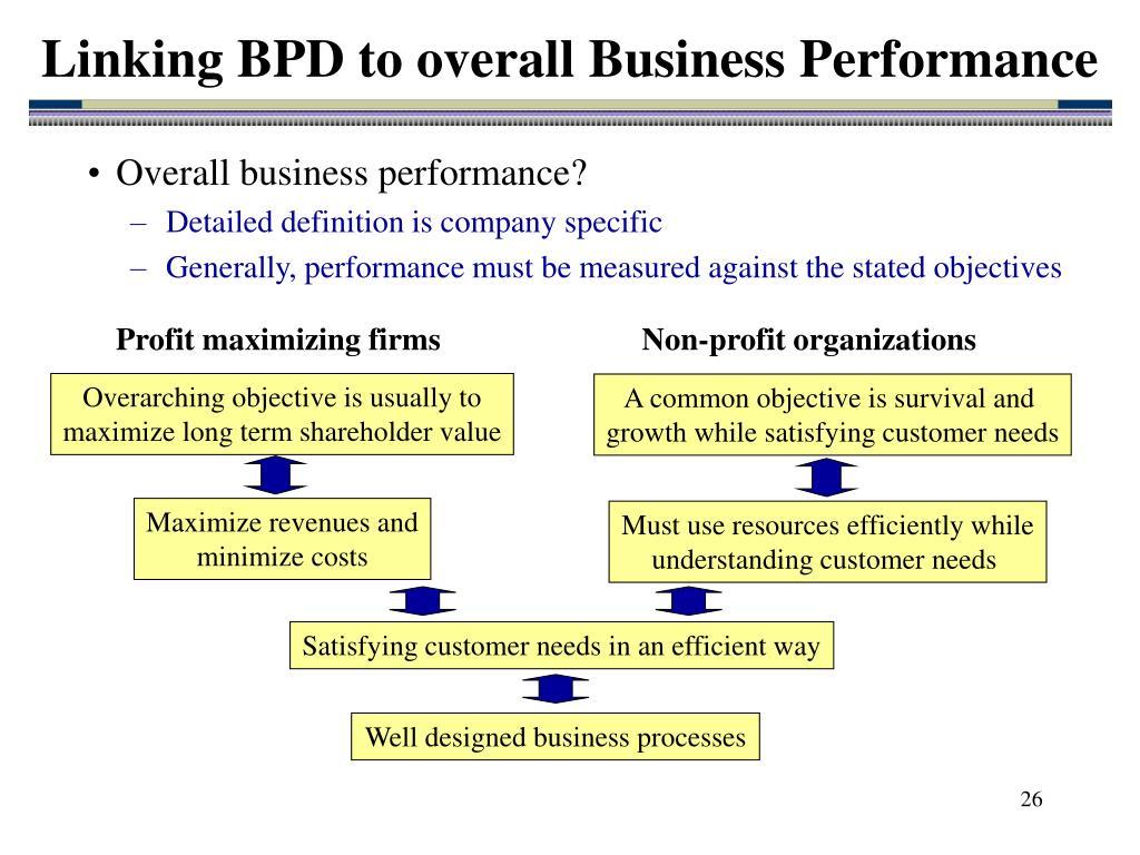 Profit maximizing firms