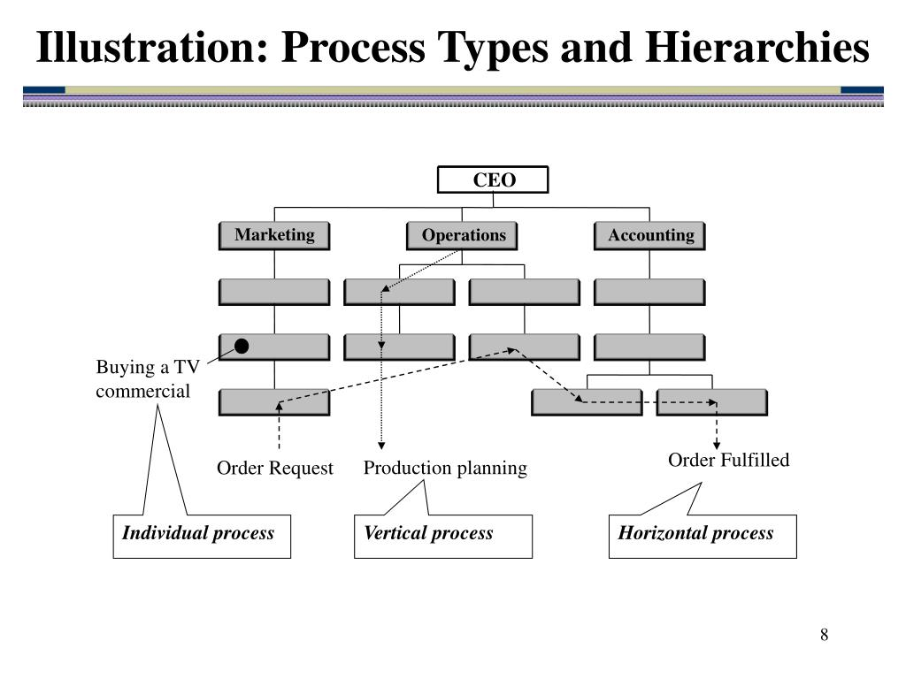 Illustration: Process Types and Hierarchies