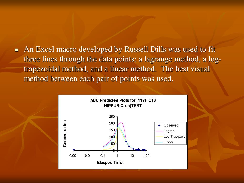An Excel macro developed by Russell Dills was used to fit three lines through the data points: a lagrange method, a log-trapezoidal method, and a linear method.  The best visual method between each pair of points was used.