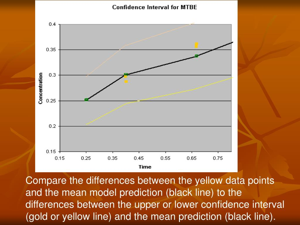 Compare the differences between the yellow data points and the mean model prediction (black line) to the differences between the upper or lower confidence interval (gold or yellow line) and the mean prediction (black line).