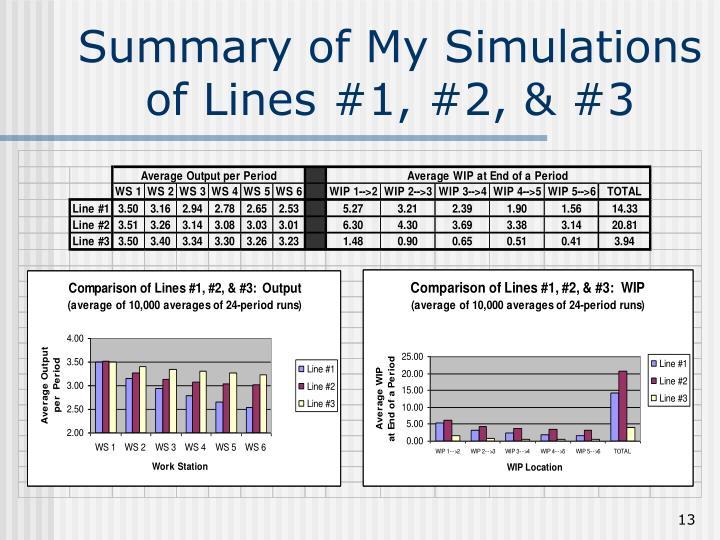 Summary of My Simulations of Lines #1, #2, & #3