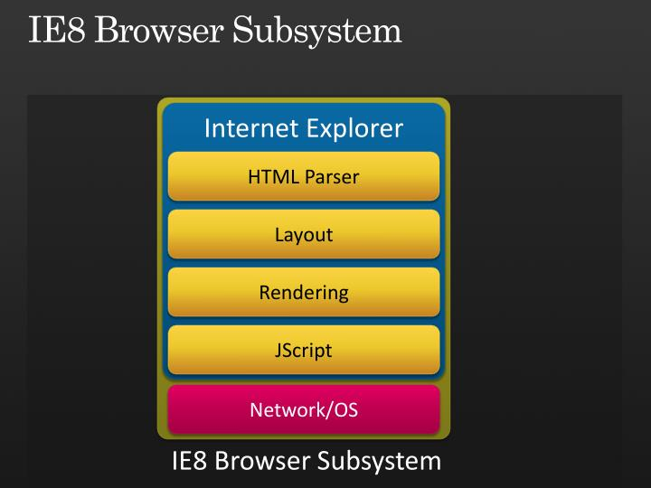 Ie8 browser subsystem