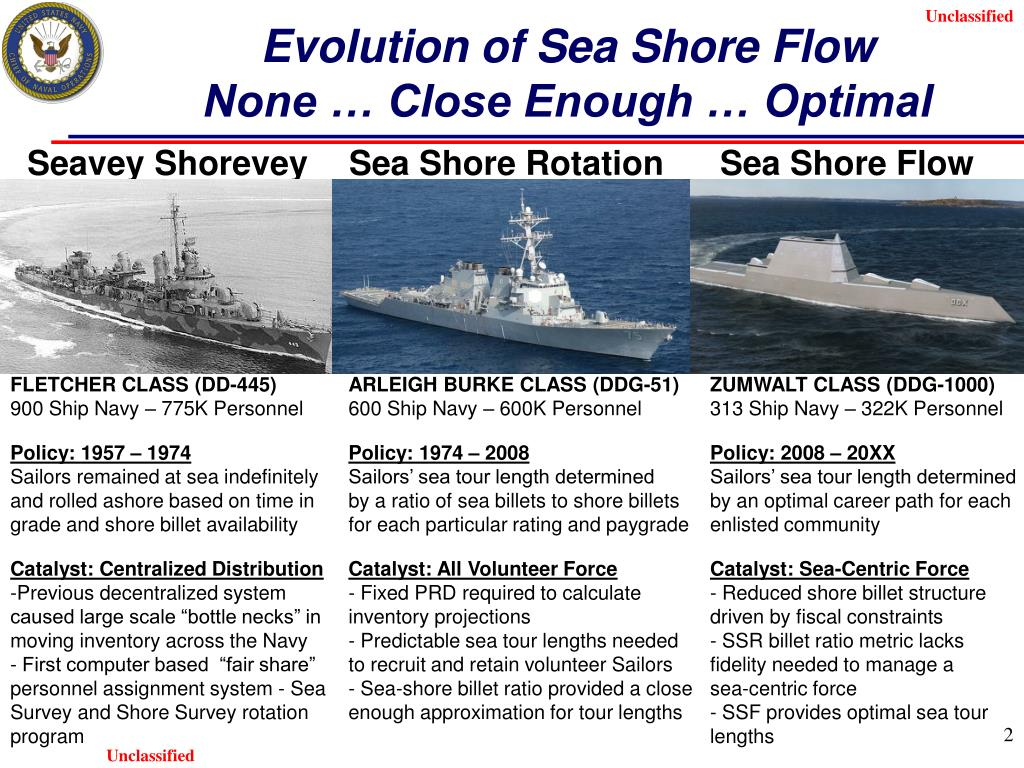 Evolution of Sea Shore Flow
