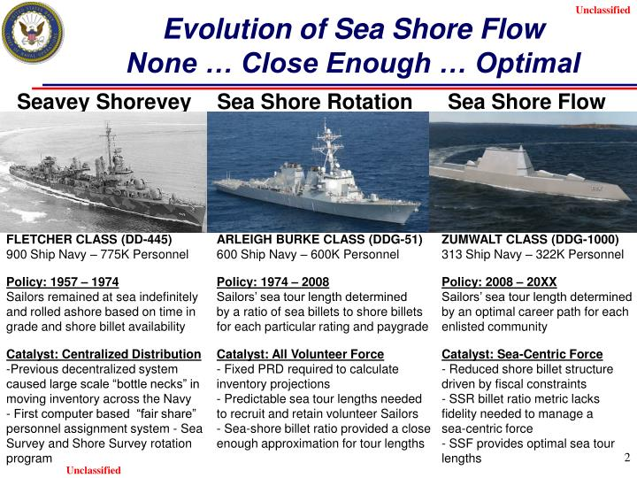 Evolution of sea shore flow none close enough optimal