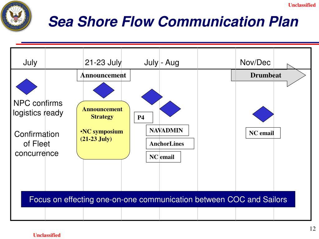Sea Shore Flow Communication Plan