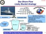 sea shore flow leaky bucket analogy