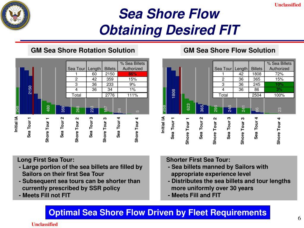Shorter First Sea Tour: