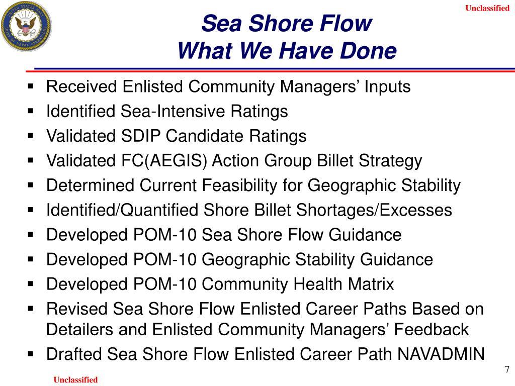 Sea Shore Flow