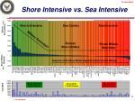 shore intensive vs sea intensive
