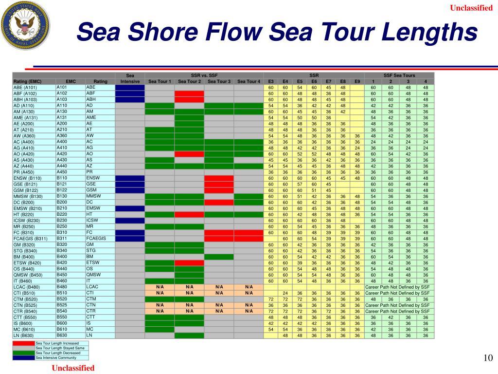 Sea Shore Flow Sea Tour Lengths