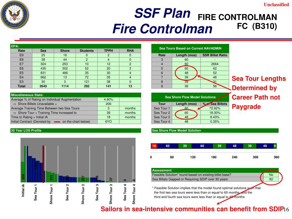 SSF Plan