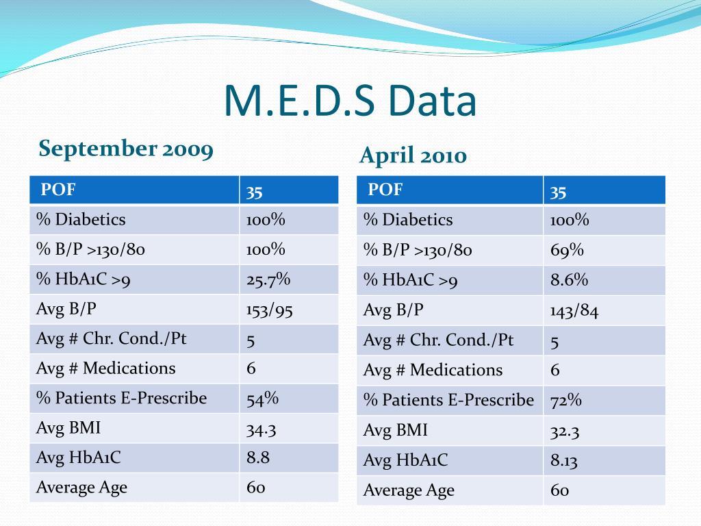 M.E.D.S Data