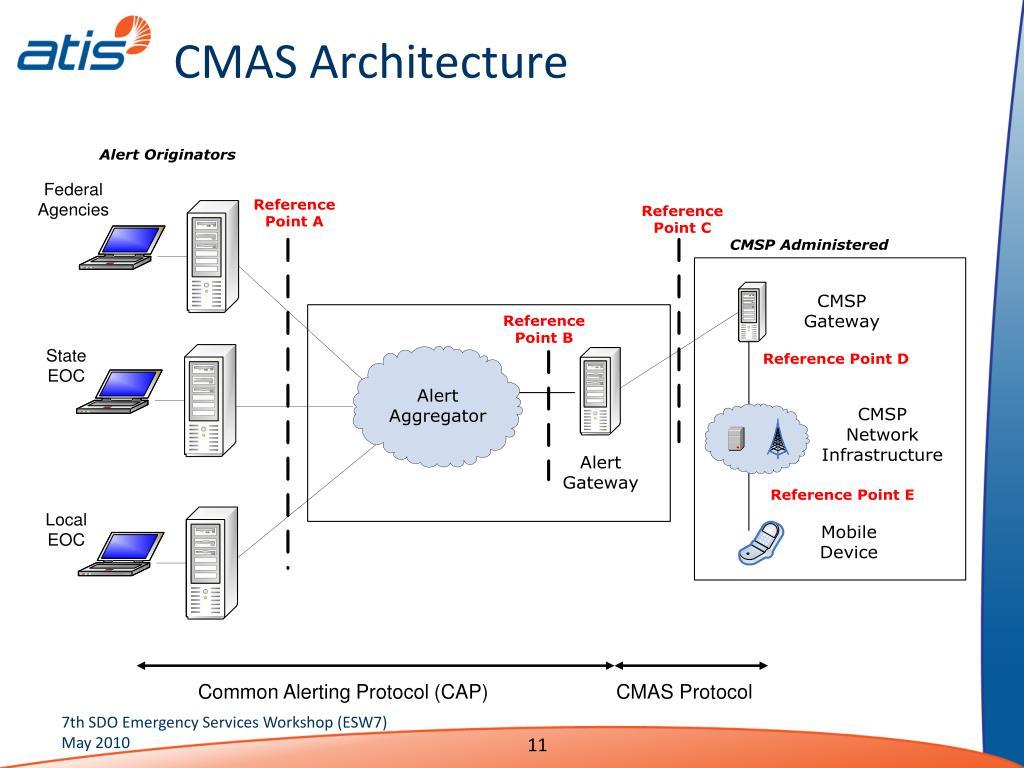 CMAS Architecture