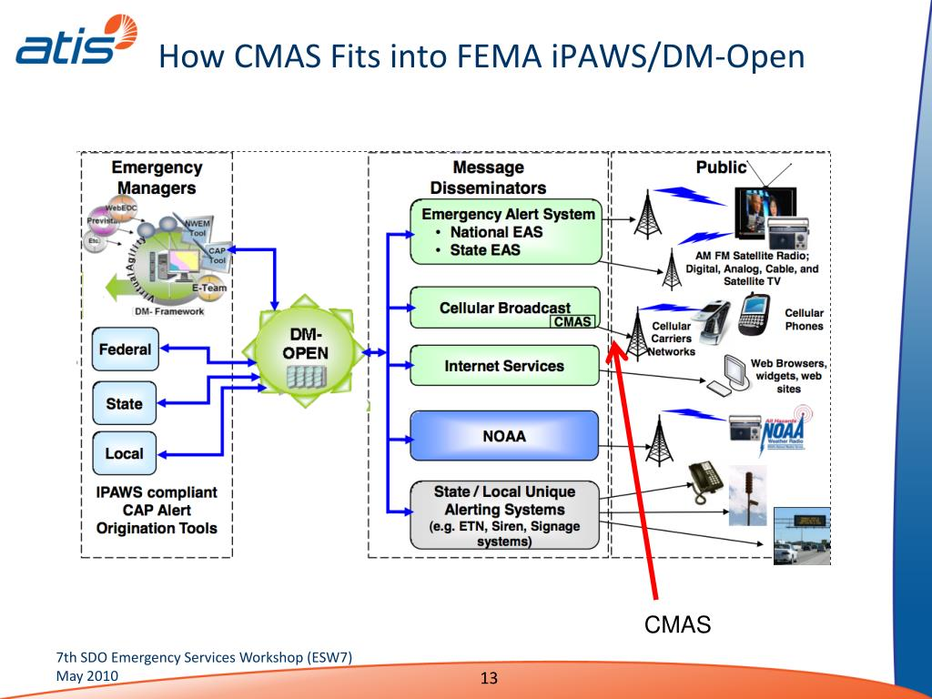 How CMAS Fits into FEMA iPAWS/DM-Open