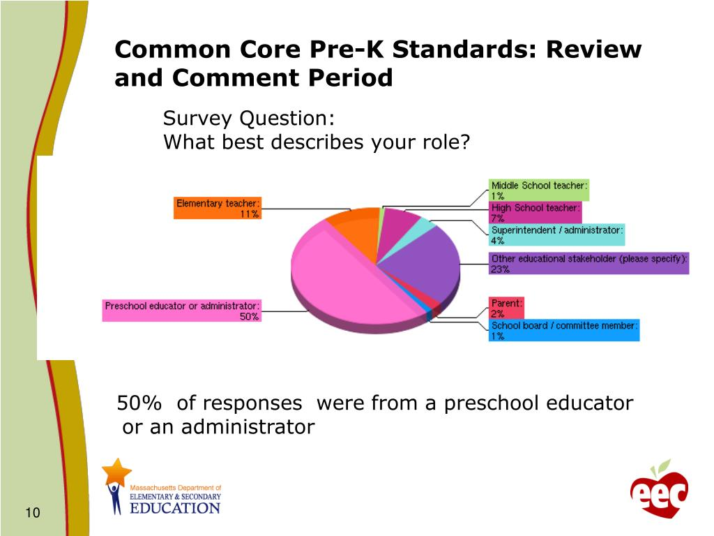 Common Core Pre-K Standards: Review and Comment Period