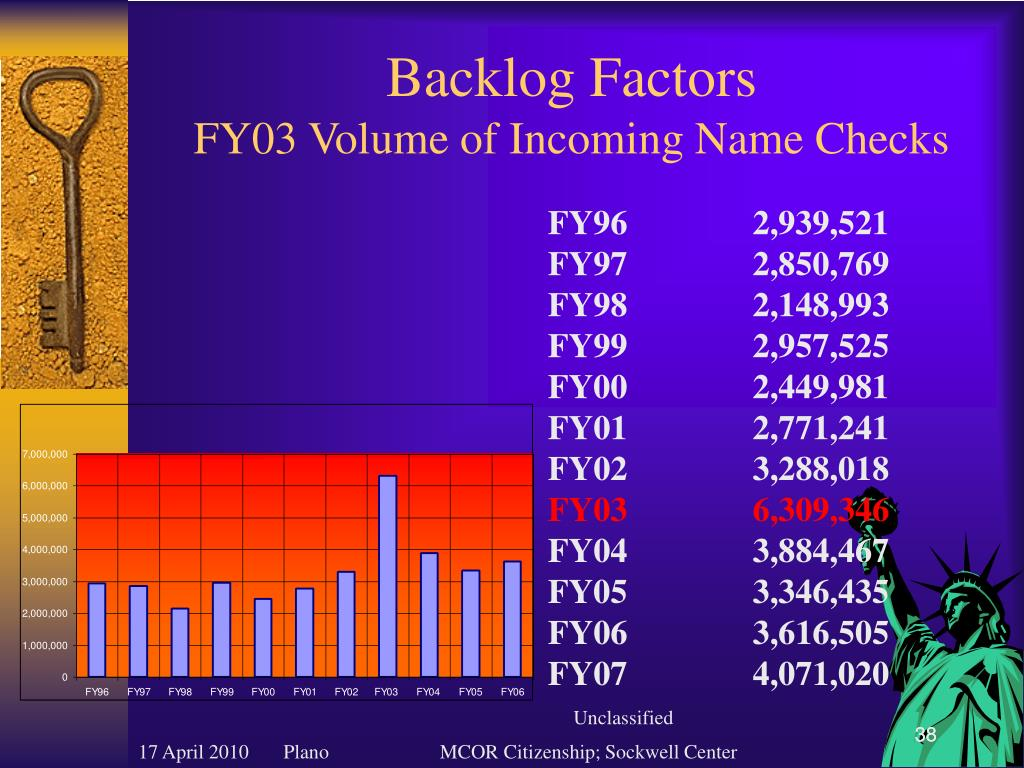 Backlog Factors