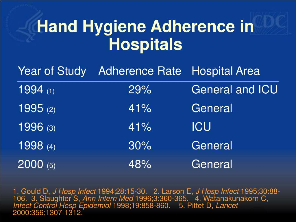Hand Hygiene Adherence in Hospitals