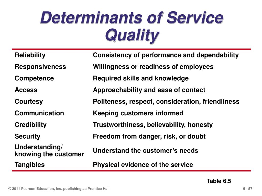 Determinants of Service Quality