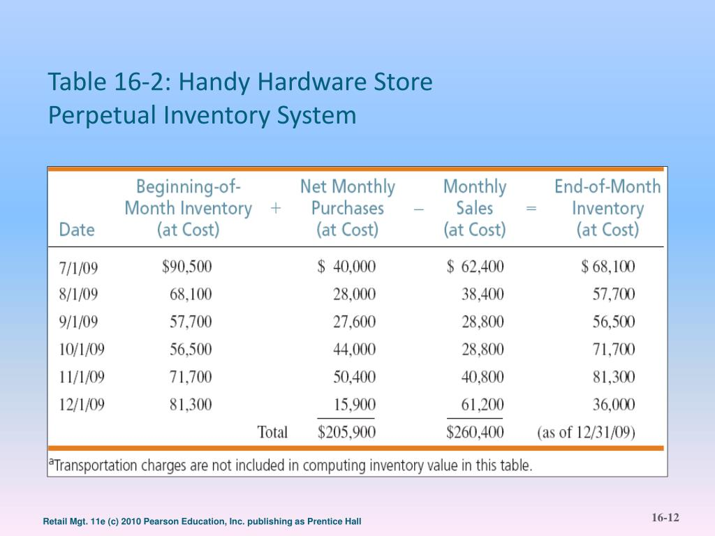 Table 16-2: Handy Hardware Store