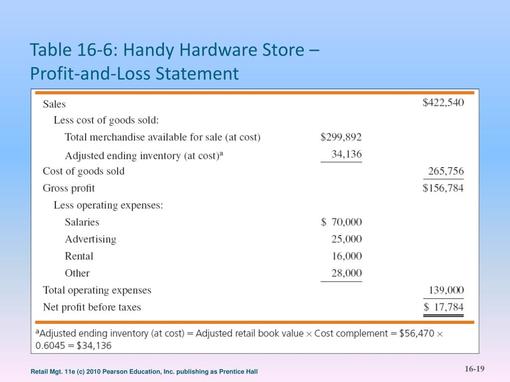 Table 16-6: Handy Hardware Store –