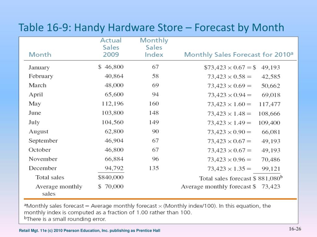 Table 16-9: Handy Hardware Store – Forecast by Month